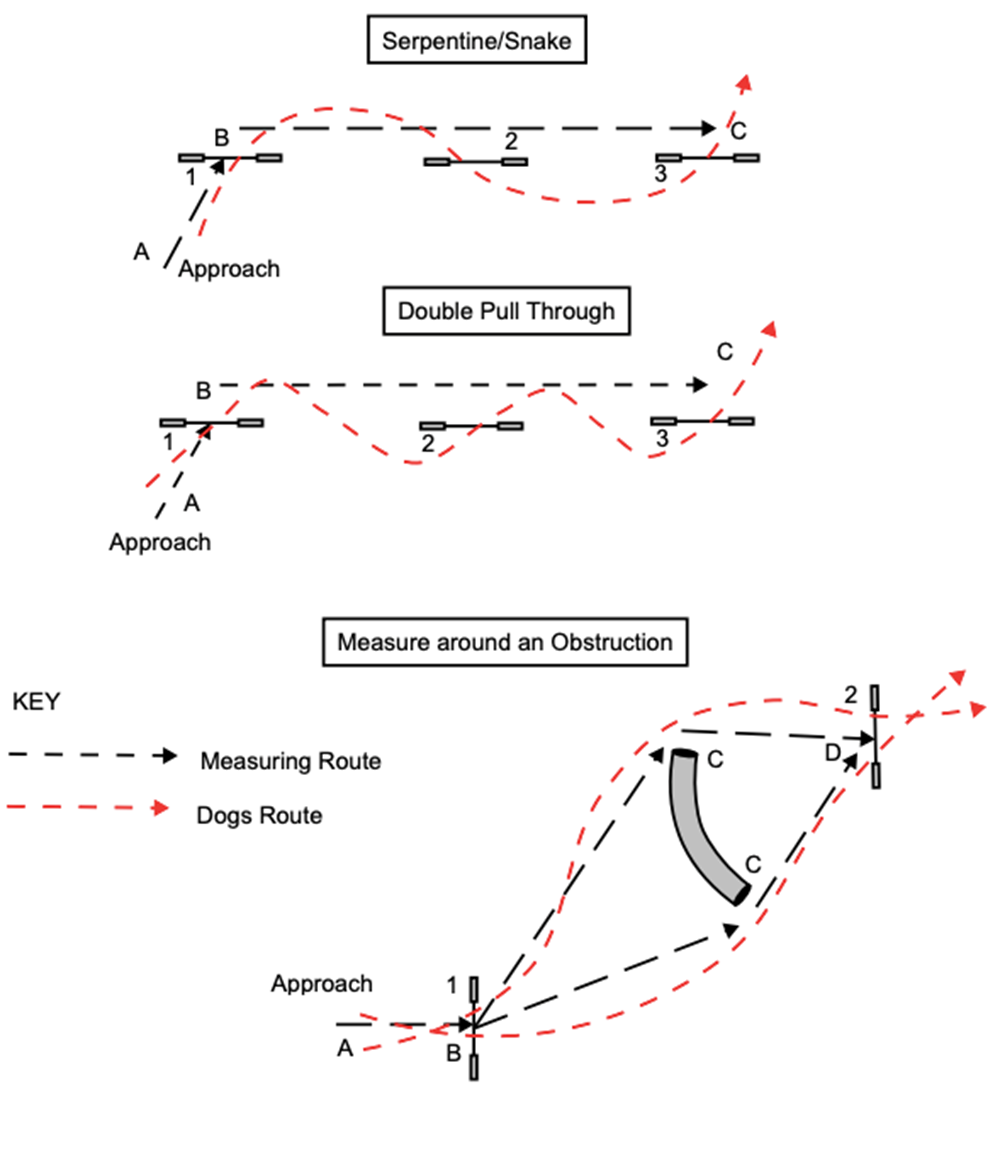 Diagram showing different approaches to measuring agility courses