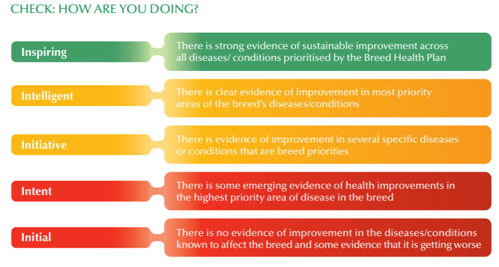 Breed health improvement strategy - diagram