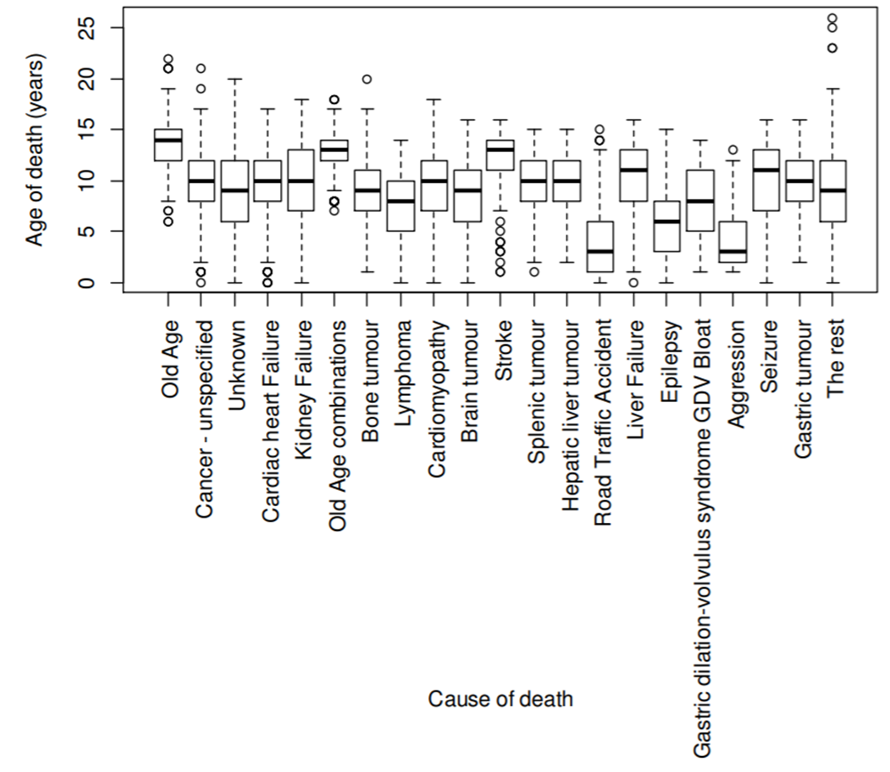 2014 chart - cause of death